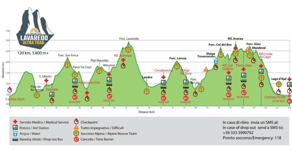 Lavaredo Ultra Trail 2021 - profil trasy